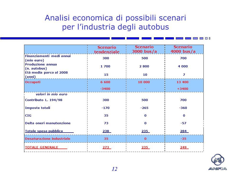 12 Analisi economica di possibili scenari per lindustria degli autobus Scenario tendenziale Scenario 3000 bus/a Scenario 4000 bus/a Finanziamenti medi annui (mio euro) 300500700 Produzione annua (n.