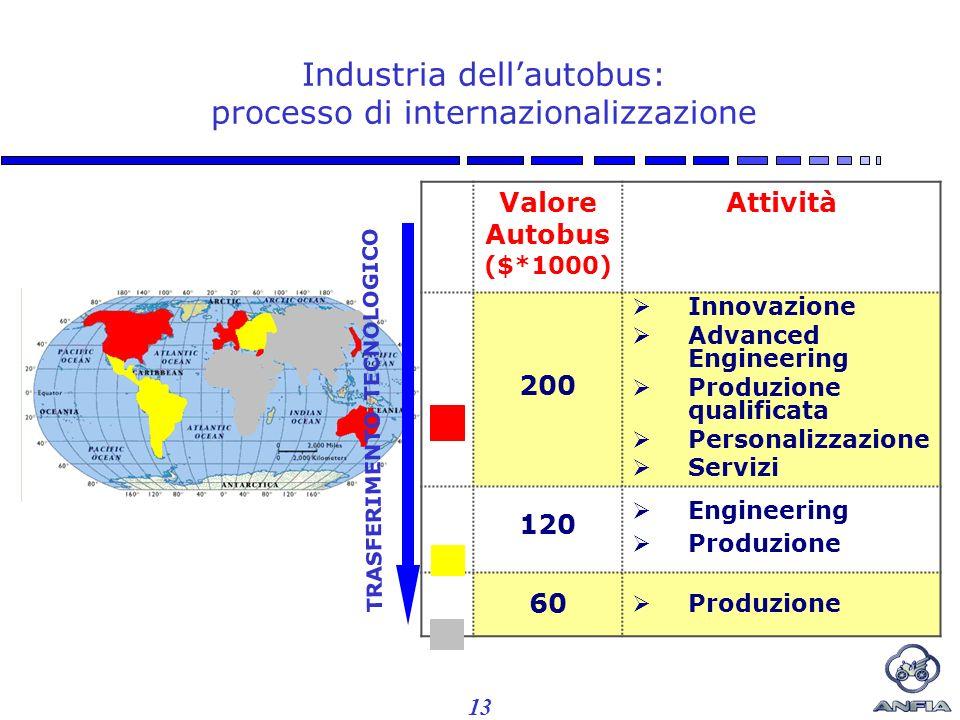 13 Industria dellautobus: processo di internazionalizzazione Valore Autobus ($*1000) Attività 200 Innovazione Advanced Engineering Produzione qualificata Personalizzazione Servizi 120 Engineering Produzione 60 Produzione TRASFERIMENTO TECNOLOGICO