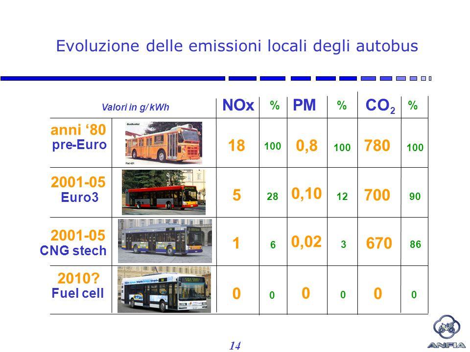 14 Evoluzione delle emissioni locali degli autobus NOxPMCO 2 anni 80 pre-Euro 2001-05 Euro3 2010.