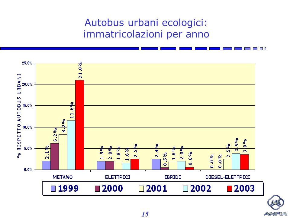 15 Autobus urbani ecologici: immatricolazioni per anno