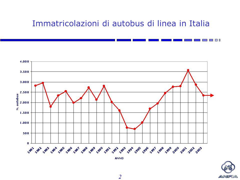 2 Immatricolazioni di autobus di linea in Italia