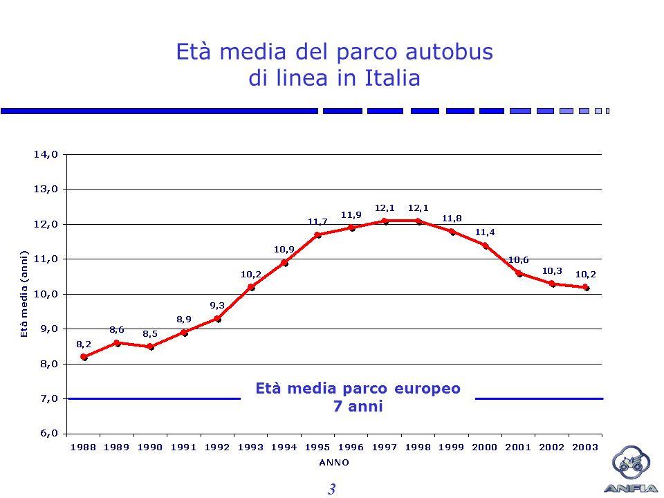 3 Età media del parco autobus di linea in Italia Età media parco europeo 7 anni