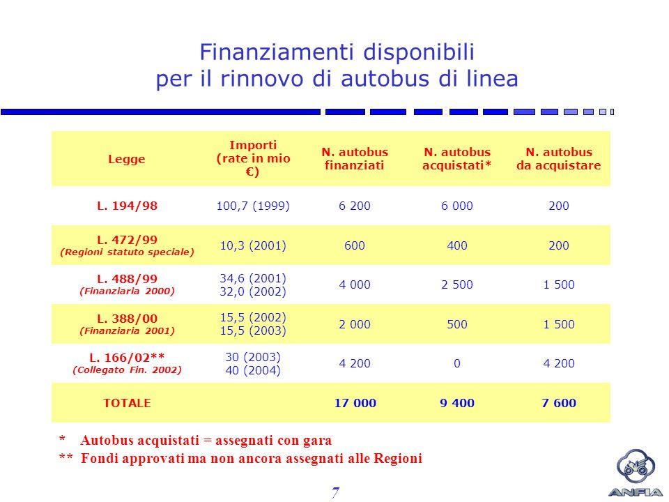 7 Finanziamenti disponibili per il rinnovo di autobus di linea * Autobus acquistati = assegnati con gara ** Fondi approvati ma non ancora assegnati alle Regioni Legge Importi (rate in mio ) N.