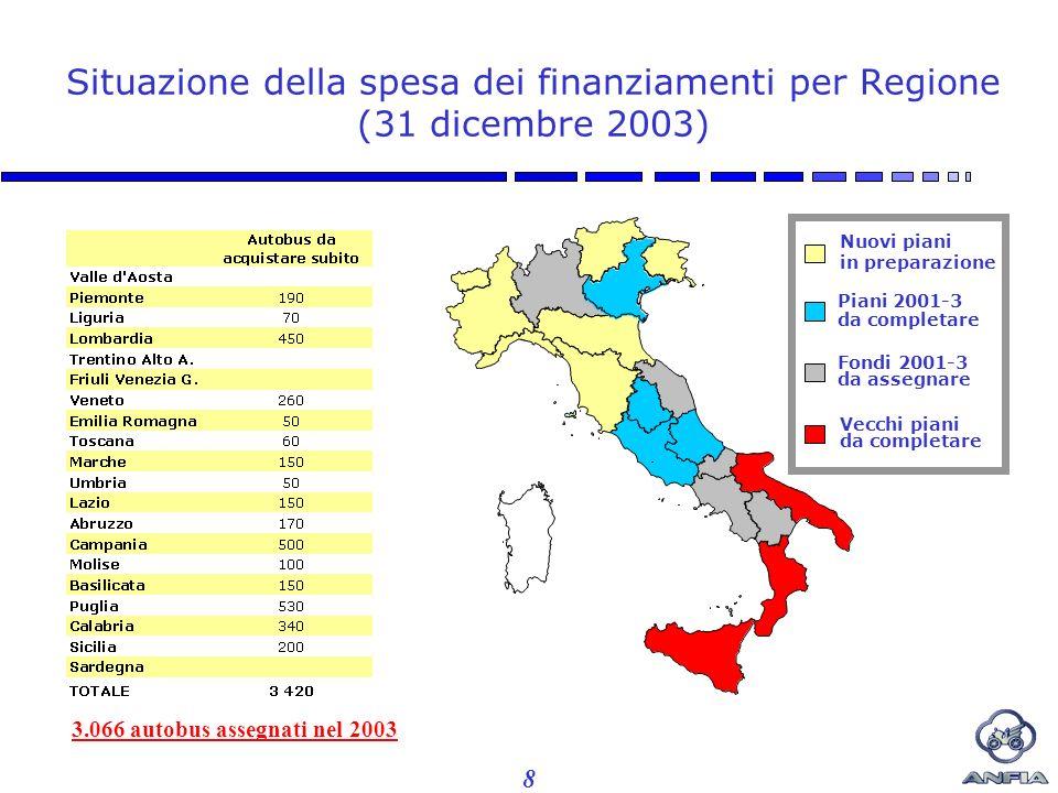 8 Fondi 2001-3 da assegnare Vecchi piani da completare Situazione della spesa dei finanziamenti per Regione (31 dicembre 2003) 3.066 autobus assegnati nel 2003 Piani 2001-3 da completare Nuovi piani in preparazione