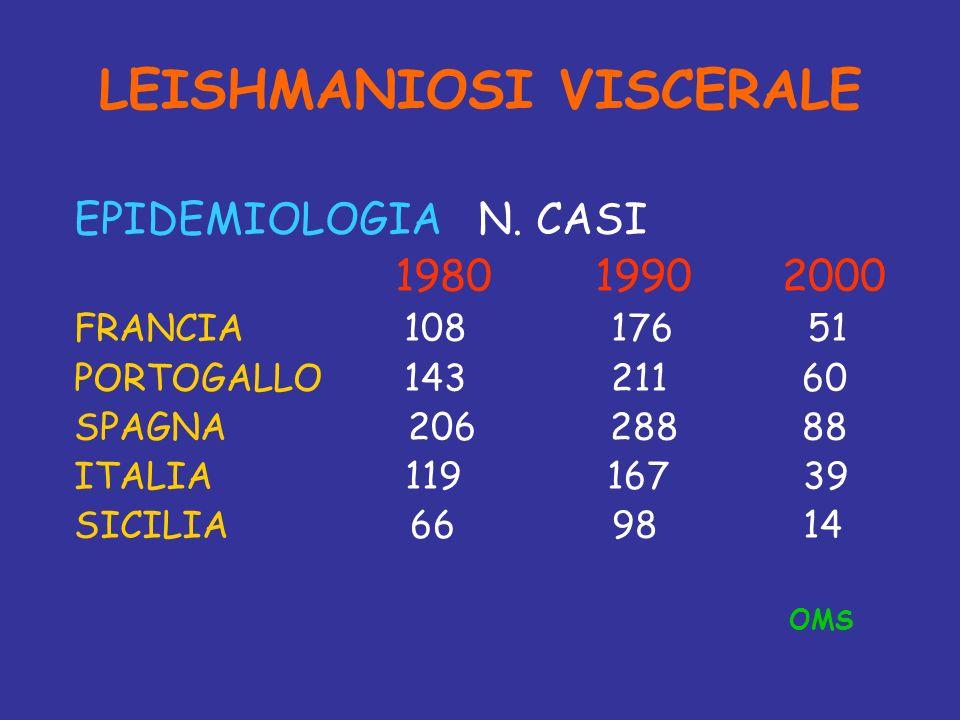 LEISHMANIOSI VISCERALE EPIDEMIOLOGIA N. CASI 1980 1990 2000 FRANCIA 108 176 51 PORTOGALLO 143 211 60 SPAGNA 206 288 88 ITALIA 119 167 39 SICILIA 66 98