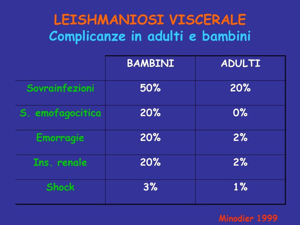 LEISHMANIOSI VISCERALE Complicanze in adulti e bambini BAMBINIADULTI Sovrainfezioni50%20% S. emofagocitica20%0% Emorragie20%2% Ins. renale20%2% Shock3