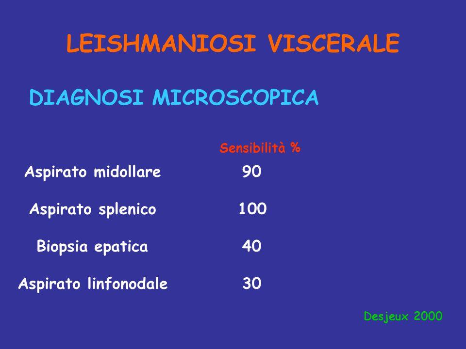 LEISHMANIOSI VISCERALE DIAGNOSI MICROSCOPICA Sensibilità % Aspirato midollare Aspirato splenico Biopsia epatica Aspirato linfonodale 90 100 40 30 Desj