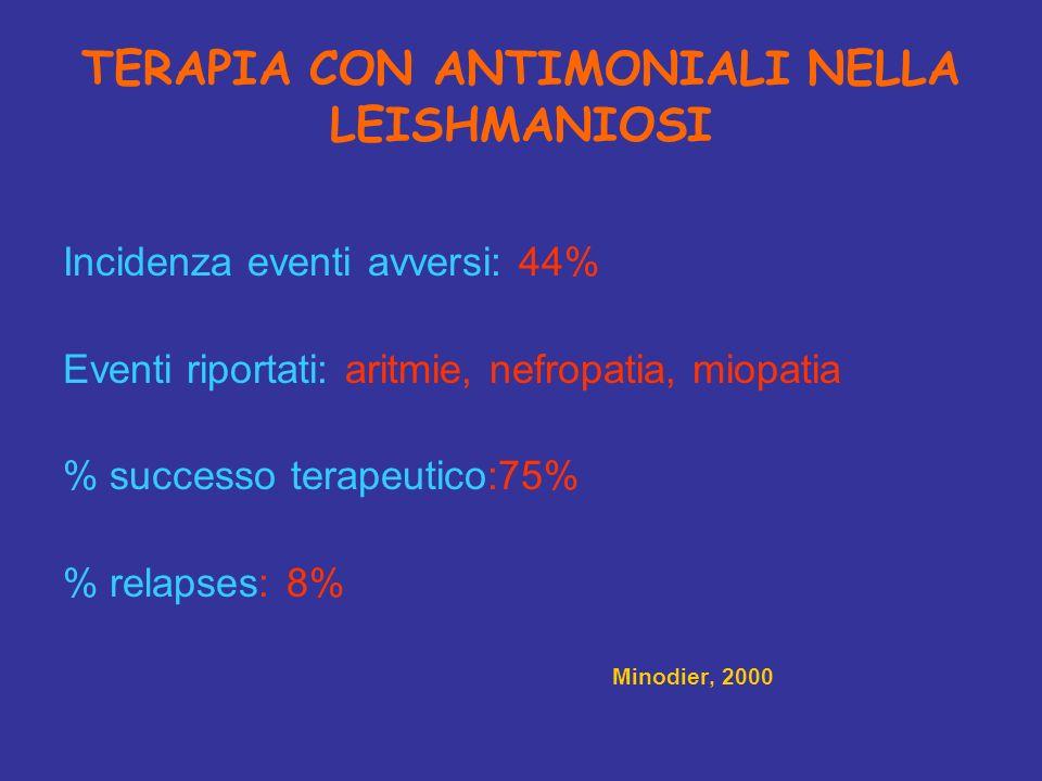 TERAPIA CON ANTIMONIALI NELLA LEISHMANIOSI Incidenza eventi avversi: 44% Eventi riportati: aritmie, nefropatia, miopatia % successo terapeutico:75% %