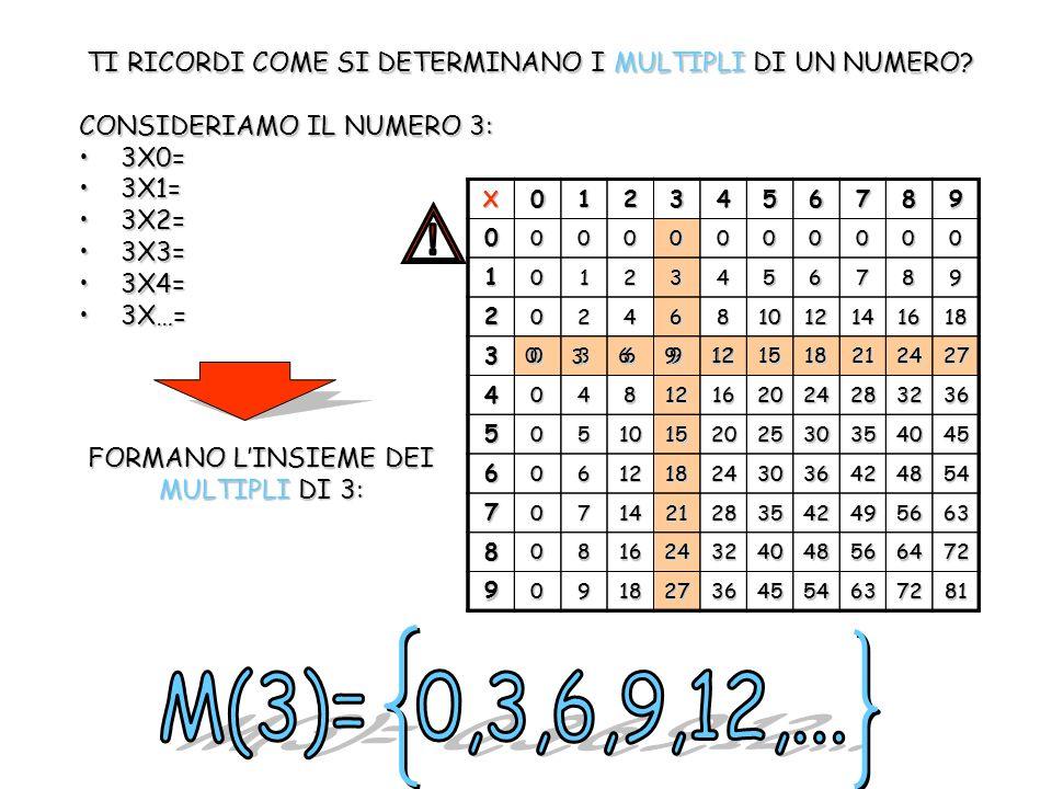 TI RICORDI COME SI DETERMINANO I MULTIPLI DI UN NUMERO? CONSIDERIAMO IL NUMERO 3: 3X0=3X0= 3X1=3X1= 3X2=3X2= 3X3=3X3= 3X4=3X4= 3X…=3X…=X01234567890000