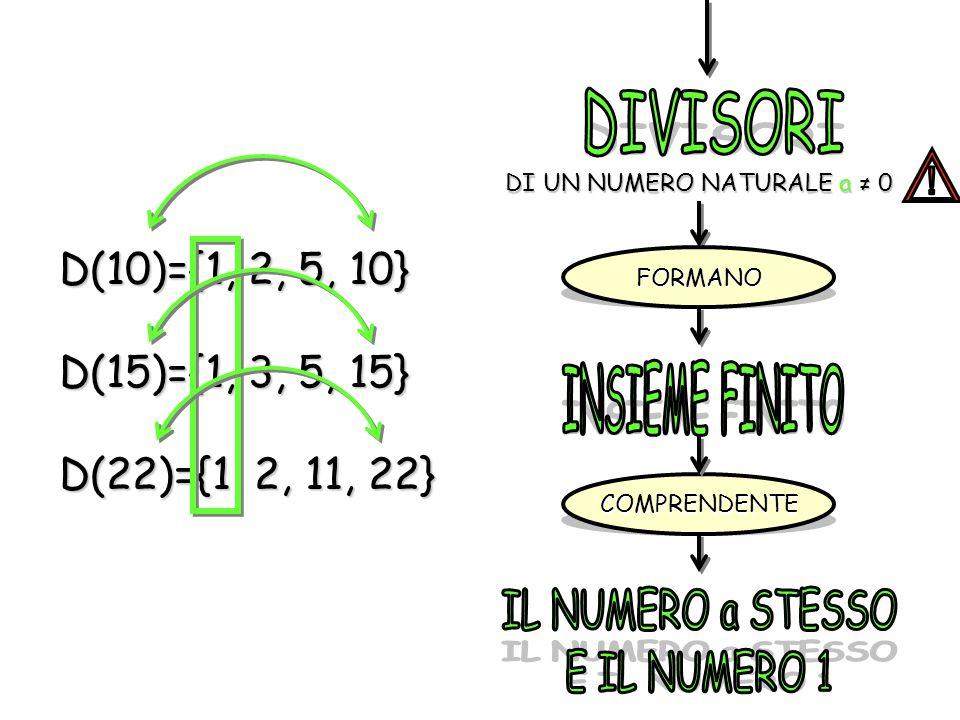 D(10)={1, 2, 5, 10} D(15)={1, 3, 5, 15} D(22)={1, 2, 11, 22} DI UN NUMERO NATURALE a 0 FORMANO COMPRENDENTE