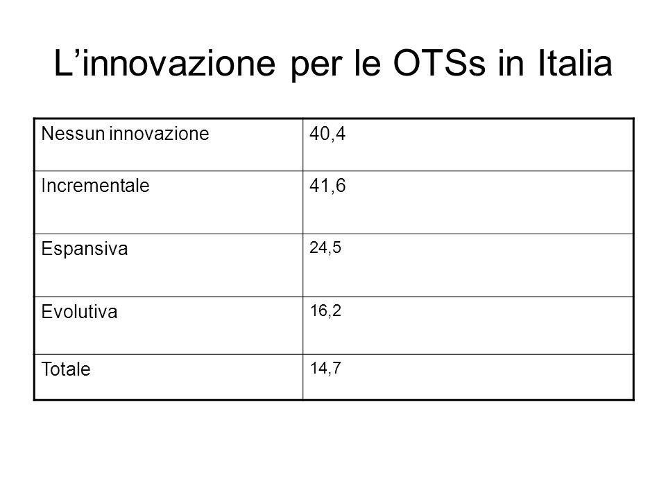 Linnovazione per le OTSs in Italia Nessun innovazione40,4 Incrementale41,6 Espansiva 24,5 Evolutiva 16,2 Totale 14,7