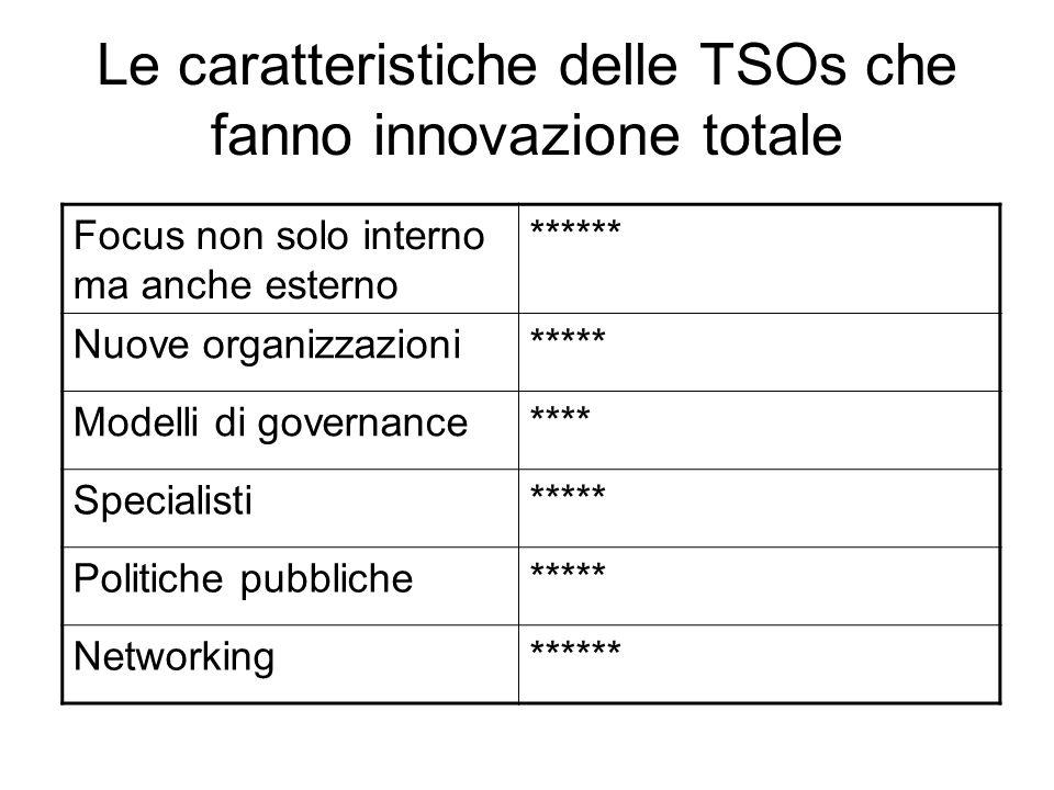 Le caratteristiche delle TSOs che fanno innovazione totale Focus non solo interno ma anche esterno ****** Nuove organizzazioni***** Modelli di governance**** Specialisti***** Politiche pubbliche***** Networking******