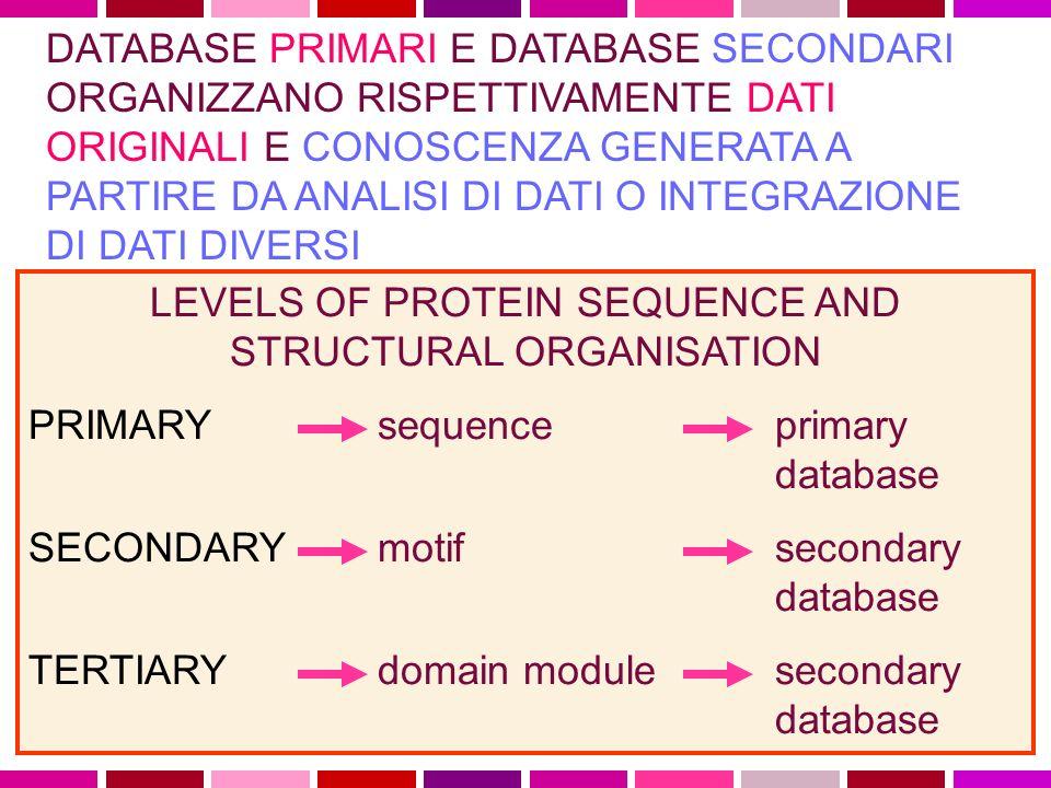 LEVELS OF PROTEIN SEQUENCE AND STRUCTURAL ORGANISATION PRIMARY sequence primary database SECONDARY motif secondary database TERTIARY domain module secondary database DATABASE PRIMARI E DATABASE SECONDARI ORGANIZZANO RISPETTIVAMENTE DATI ORIGINALI E CONOSCENZA GENERATA A PARTIRE DA ANALISI DI DATI O INTEGRAZIONE DI DATI DIVERSI