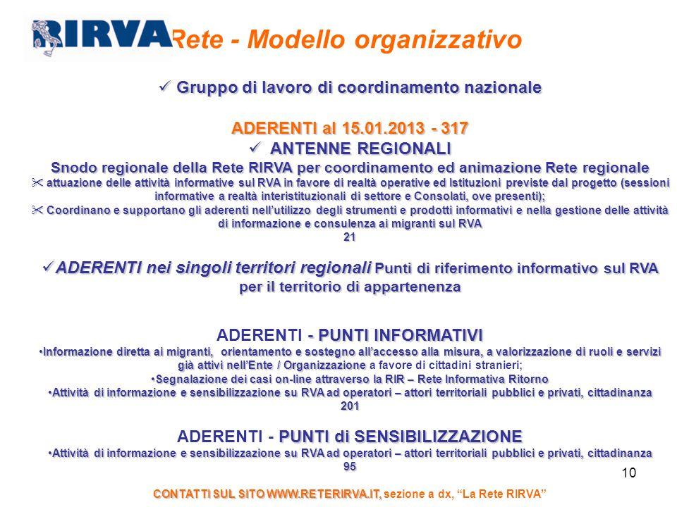 10 Rete - Modello organizzativo Gruppo di lavoro di coordinamento nazionale Gruppo di lavoro di coordinamento nazionale ADERENTI al 15.01.2013 - 317 A
