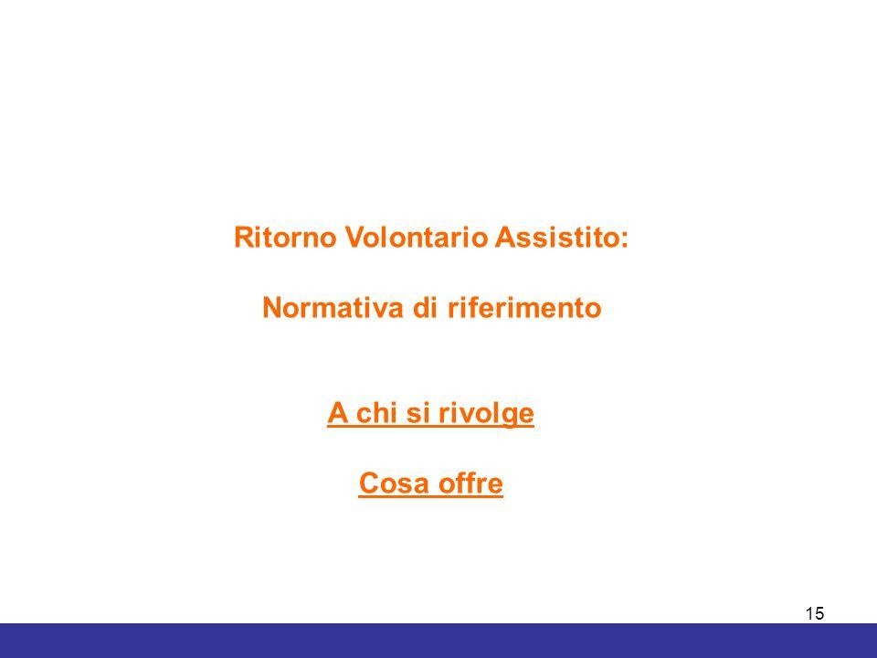 15 Ritorno Volontario Assistito: Normativa di riferimento A chi si rivolge Cosa offre