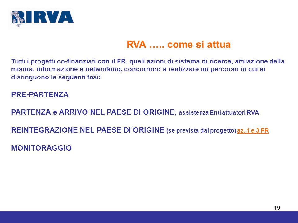 19 RVA ….. come si attua Tutti i progetti co-finanziati con il FR, quali azioni di sistema di ricerca, attuazione della misura, informazione e network