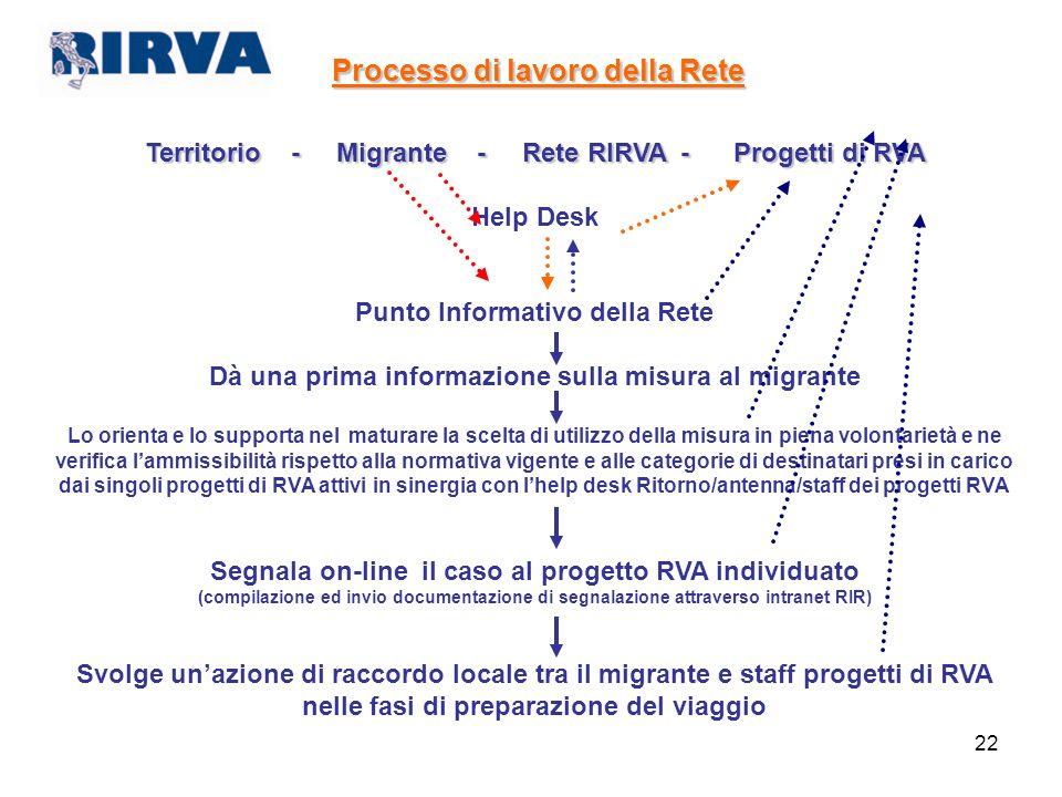 22 Processo di lavoro della Rete Territorio - Migrante-Rete RIRVA - Progetti di RVA Territorio - Migrante - Rete RIRVA - Progetti di RVA Help Desk Pun