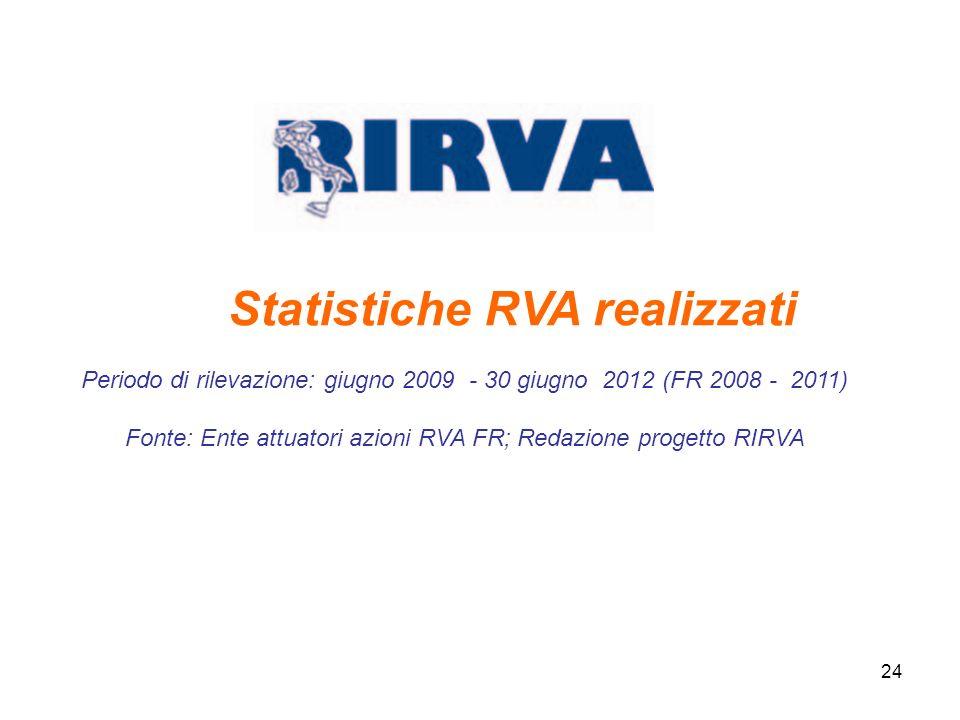 24 Statistiche RVA realizzati Periodo di rilevazione: giugno 2009 - 30 giugno 2012 (FR 2008 - 2011) Fonte: Ente attuatori azioni RVA FR; Redazione pro