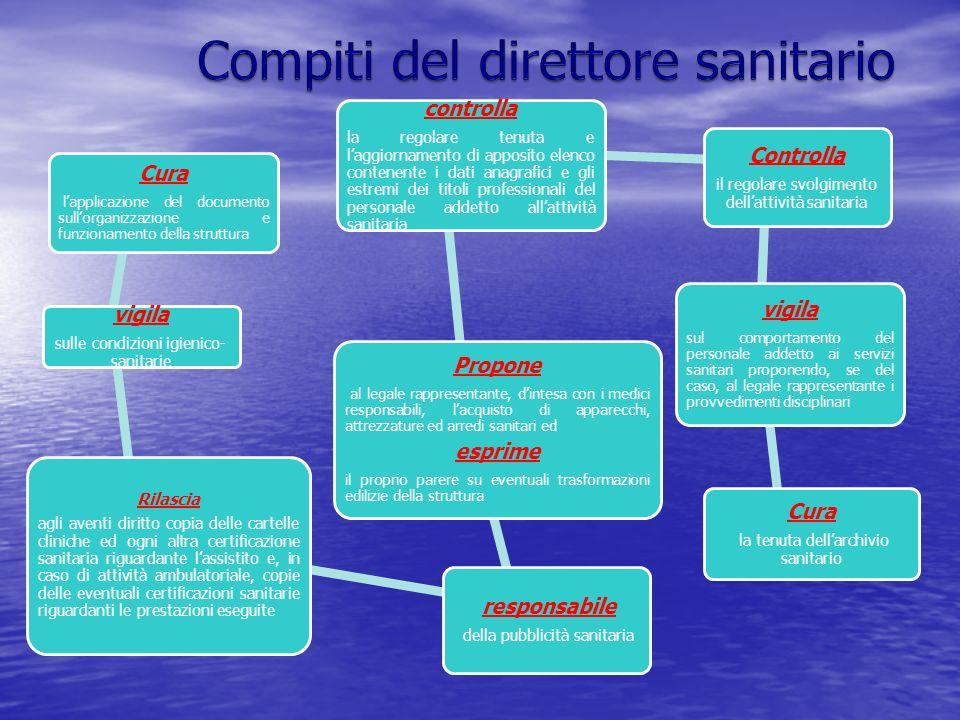 Cura lapplicazione del documento sullorganizzazione e funzionamento della struttura vigila sulle condizioni igienico- sanitarie Rilascia agli aventi d