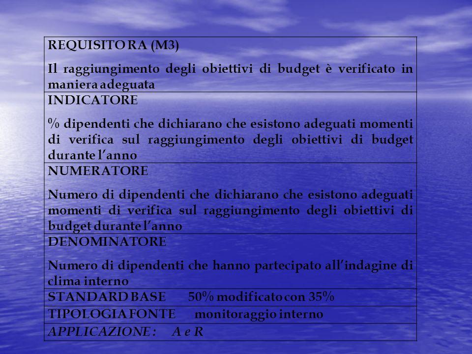 REQUISITO RA (M3) Il raggiungimento degli obiettivi di budget è verificato in maniera adeguata INDICATORE % dipendenti che dichiarano che esistono ade