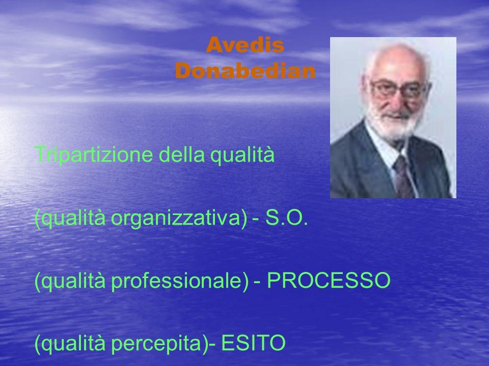 Avedis Donabedian Tripartizione della qualità (qualità organizzativa) - S.O. (qualità professionale) - PROCESSO (qualità percepita)- ESITO