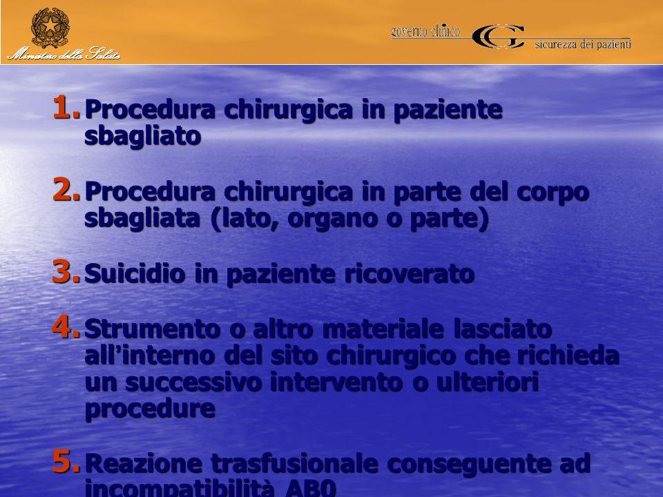 1. Procedura chirurgica in paziente sbagliato 2. Procedura chirurgica in parte del corpo sbagliata (lato, organo o parte) 3. Suicidio in paziente rico