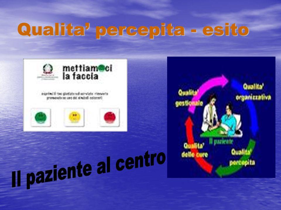 REQUISITO RA (M24) E attivato un percorso di educazione sanitaria per il paziente finalizzato alla buona gestione della dimissione INDICATORE Presenza di procedura per la messa in atto del percorso STANDARD BASE si TIPOLOGIA FONTE documento aziendale APPLICAZIONE : R