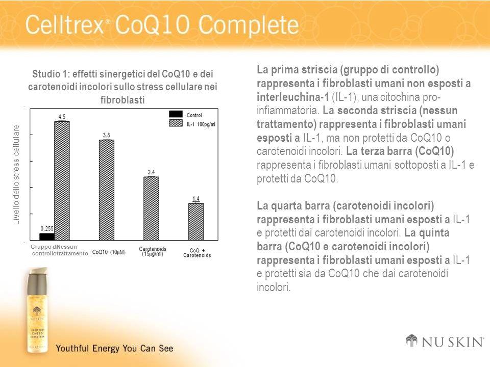 Livello dello stress cellulare Nessuntrattamento Gruppo di controllo Studio 1: effetti sinergetici del CoQ10 e dei carotenoidi incolori sullo stress c