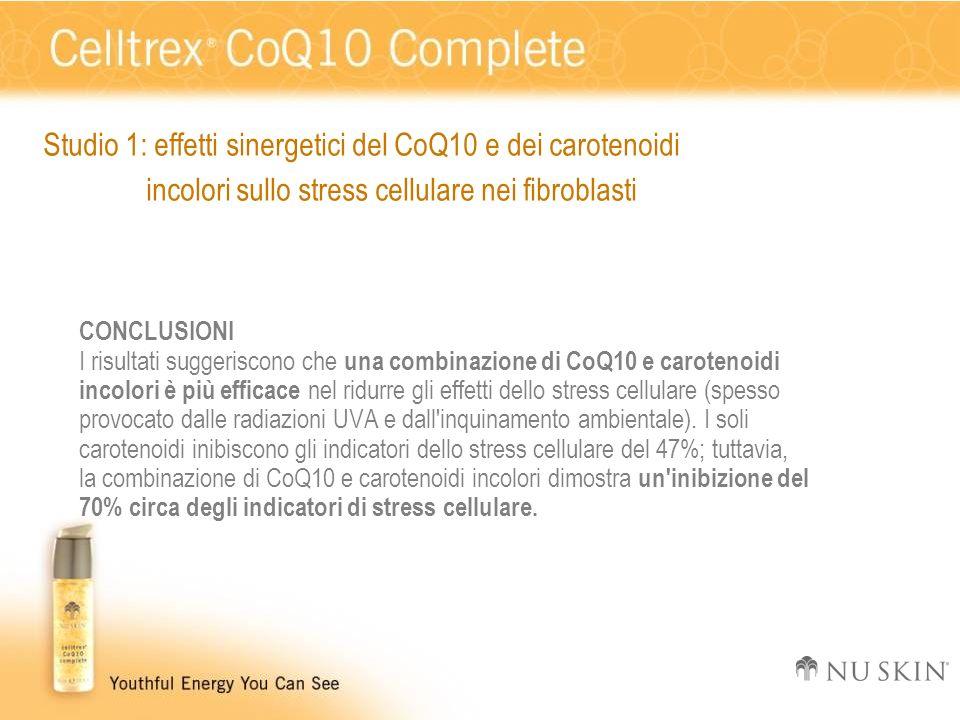 CONCLUSIONI I risultati suggeriscono che una combinazione di CoQ10 e carotenoidi incolori è più efficace nel ridurre gli effetti dello stress cellular