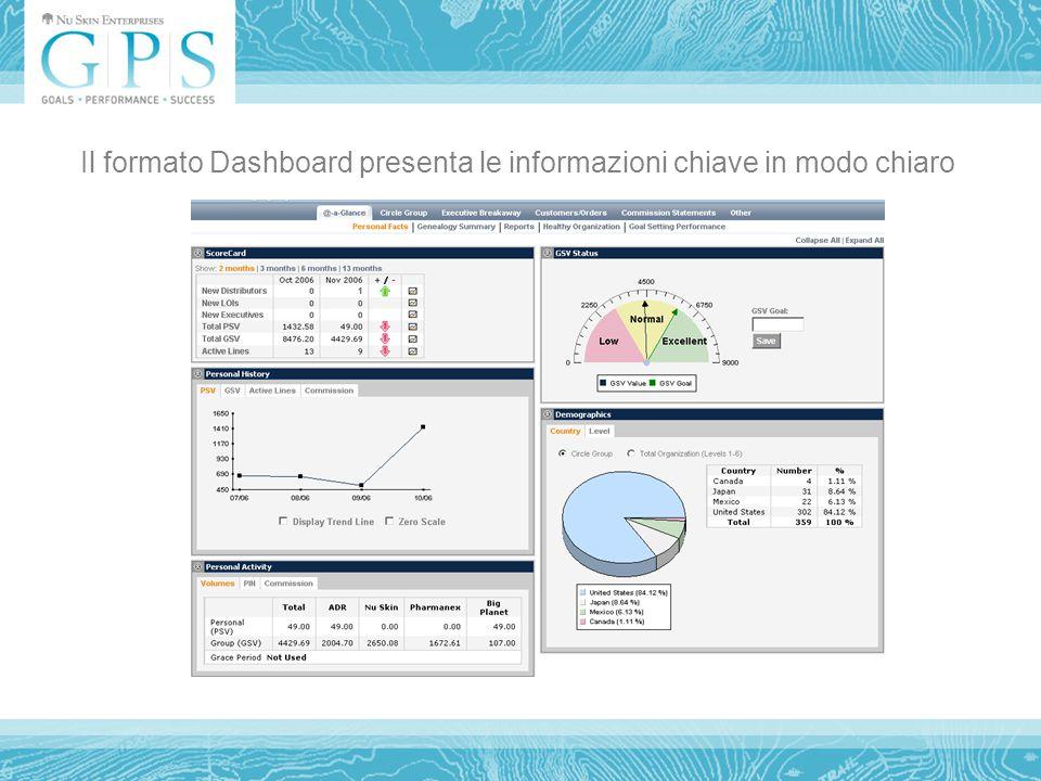 Il formato Dashboard presenta le informazioni chiave in modo chiaro