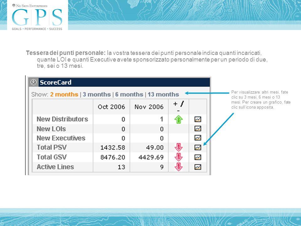 Tessera dei punti personale: l a vostra tessera dei punti personale indica quanti incaricati, quante LOI e quanti Executive avete sponsorizzato personalmente per un periodo di due, tre, sei o 13 mesi.
