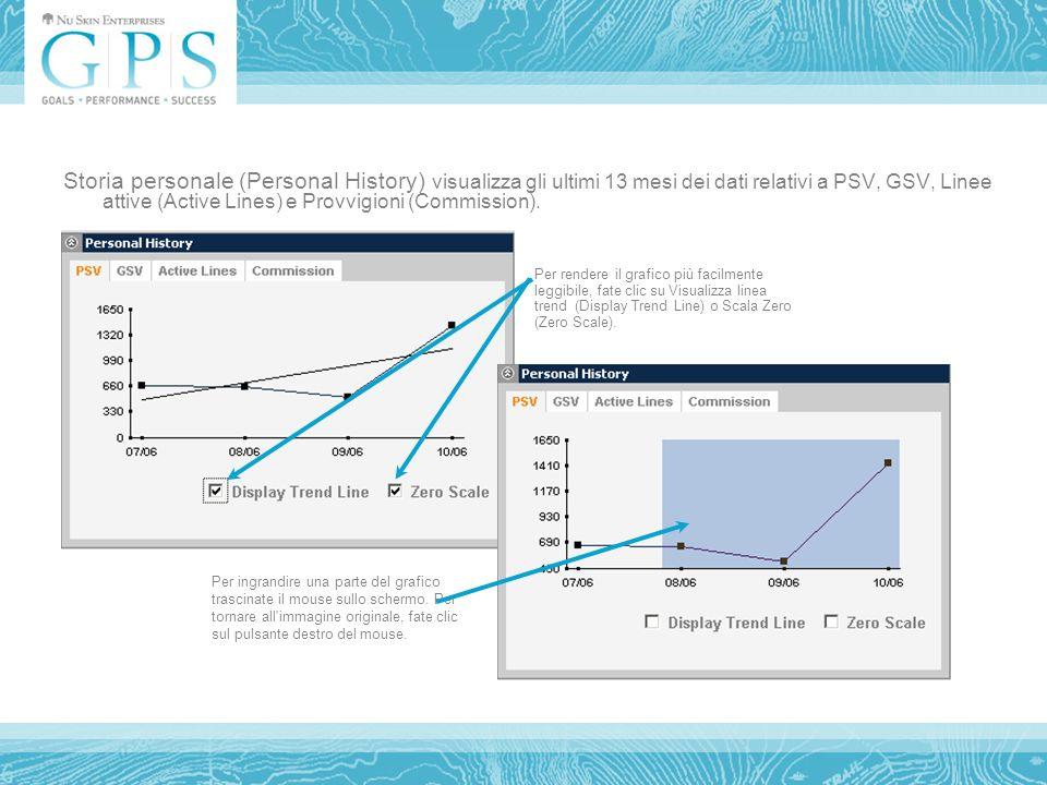 Storia personale (Personal History) visualizza gli ultimi 13 mesi dei dati relativi a PSV, GSV, Linee attive (Active Lines) e Provvigioni (Commission).