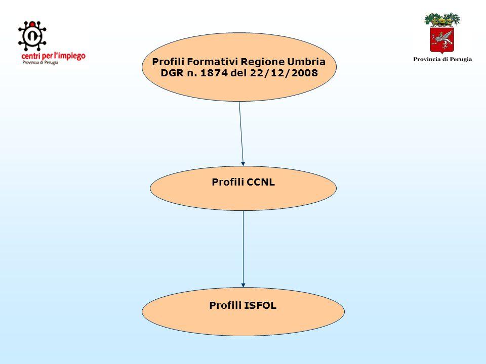 Profili Formativi Regione Umbria DGR n. 1874 del 22/12/2008 Profili CCNL Profili ISFOL