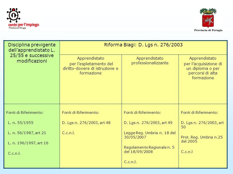 Disciplina previgente dellapprendistato L. 25/55 e successive modificazioni Riforma Biagi: D.