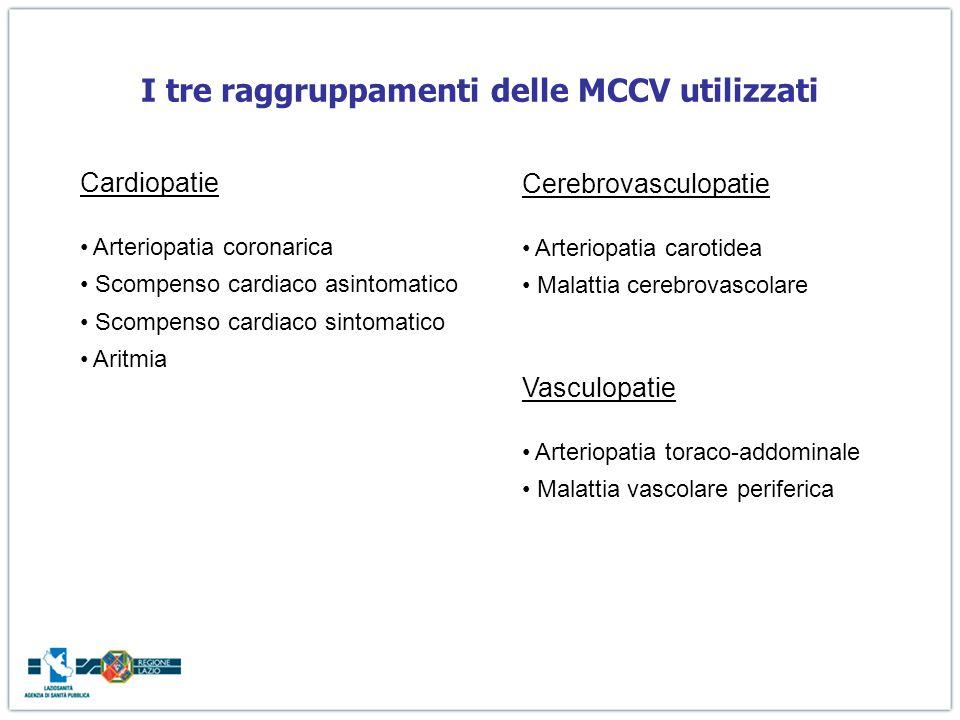 I tre raggruppamenti delle MCCV utilizzati Cardiopatie Arteriopatia coronarica Scompenso cardiaco asintomatico Scompenso cardiaco sintomatico Aritmia Cerebrovasculopatie Arteriopatia carotidea Malattia cerebrovascolare Vasculopatie Arteriopatia toraco-addominale Malattia vascolare periferica