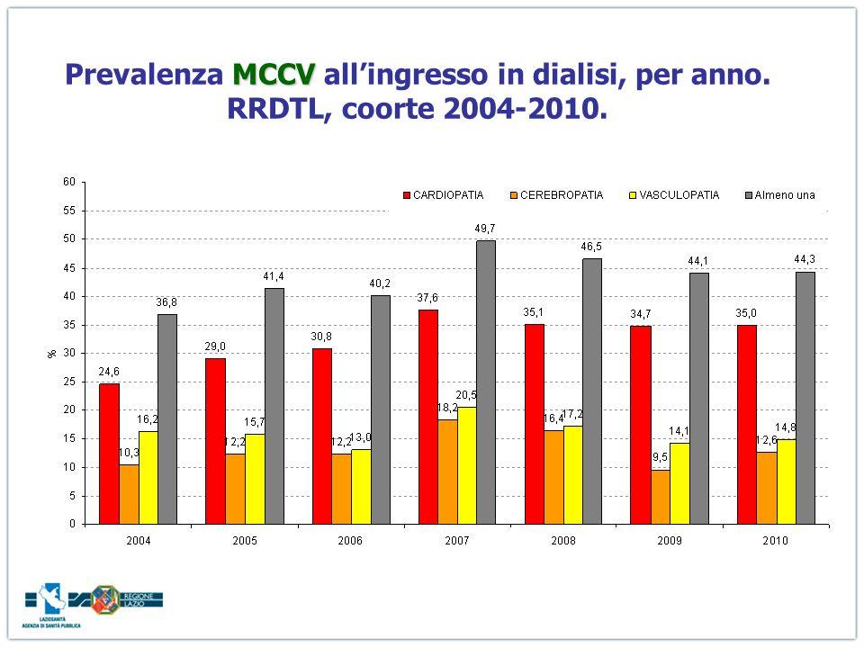 MCCV Prevalenza MCCV allingresso in dialisi, per anno. RRDTL, coorte 2004-2010.