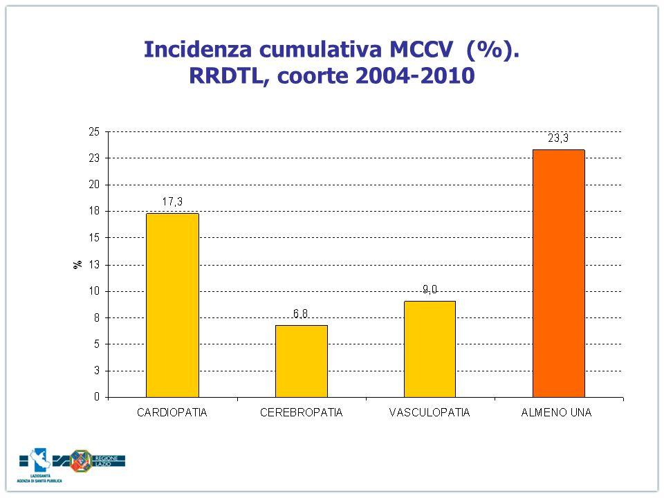 Incidenza cumulativa MCCV (%). RRDTL, coorte 2004-2010