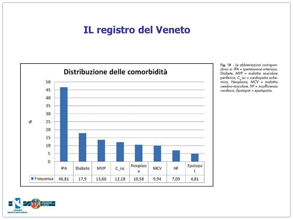 Diabete Prevalenza Diabete per MCCV allingresso in dialisi. RRDTL, coorte 2004-2010.