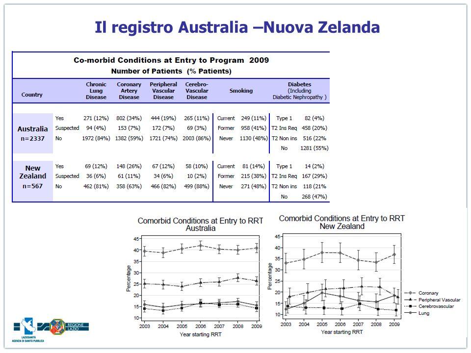 Il registro Australia –Nuova Zelanda