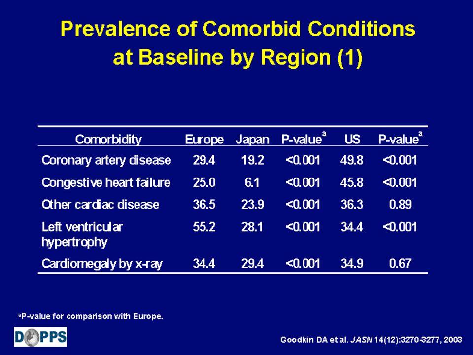 Distribuzione delle cause di morte per gruppo di MCCV allingresso in dialisi. RRDTL, 2004-2010