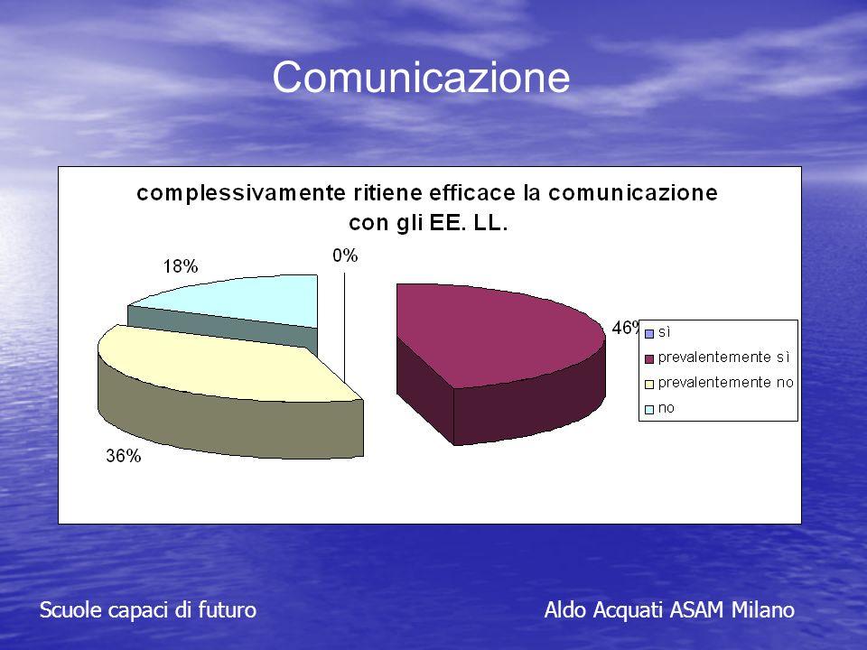 Scuole capaci di futuroAldo Acquati ASAM Milano