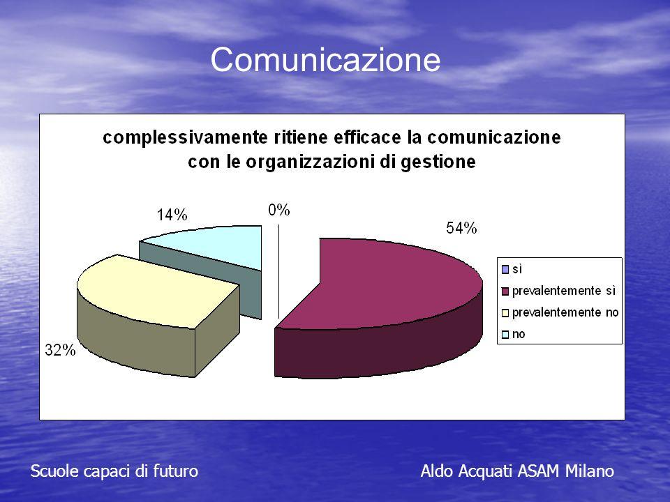 Comunicazione Scuole capaci di futuroAldo Acquati ASAM Milano