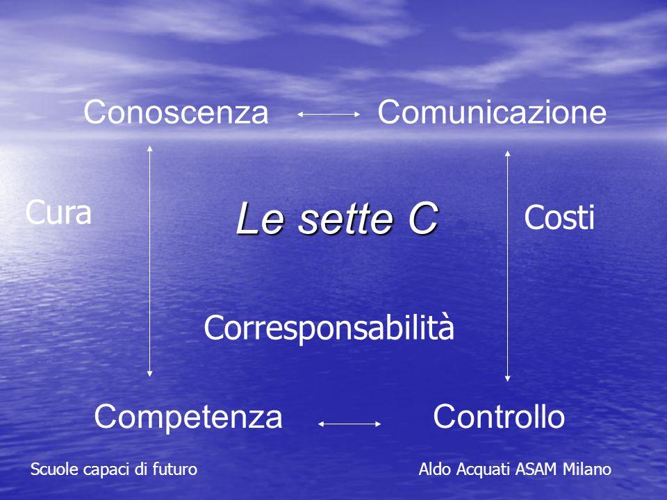 Scuole capaci di futuroAldo Acquati ASAM Milano Le sette C ConoscenzaComunicazione CompetenzaControllo Cura Costi Corresponsabilità