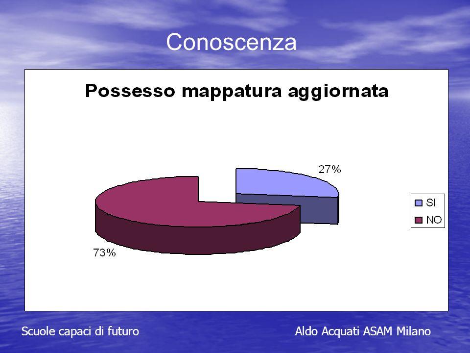 Conoscenza Scuole capaci di futuroAldo Acquati ASAM Milano