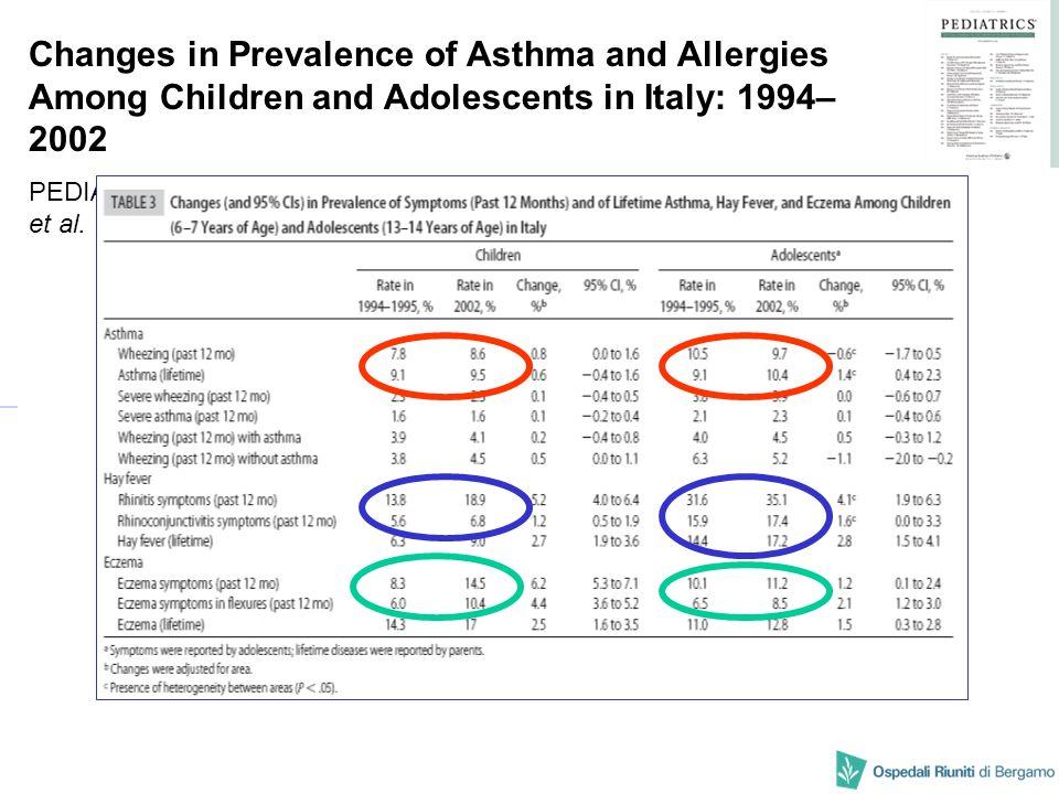 Sintomi di rinite negli ultimi 12 mesi 1994-95*2001-02*Variazione %* Bambini di 6-7 anni 13.8%18.9%+5.2 (4.0-6.4) Adolescenti di 13-14 anni 31.6%35.1%+4.1 (1.9-6.3) * % (95% CI) Pollinosi nella vita 1994-95*2001-02*Variazione %* Bambini di 6-7 anni 6.3%9.0%+2.7 (1.9-3.6) Adolescenti di 13-14 anni 14.4%17.2%+2.8 (1.5-4.1) Variazione della prevalenza della rinite stagionale in Italia Galassi C..Changes in prevalence of asthma and allergies among children and adolescents in Italy: 1994-2002.
