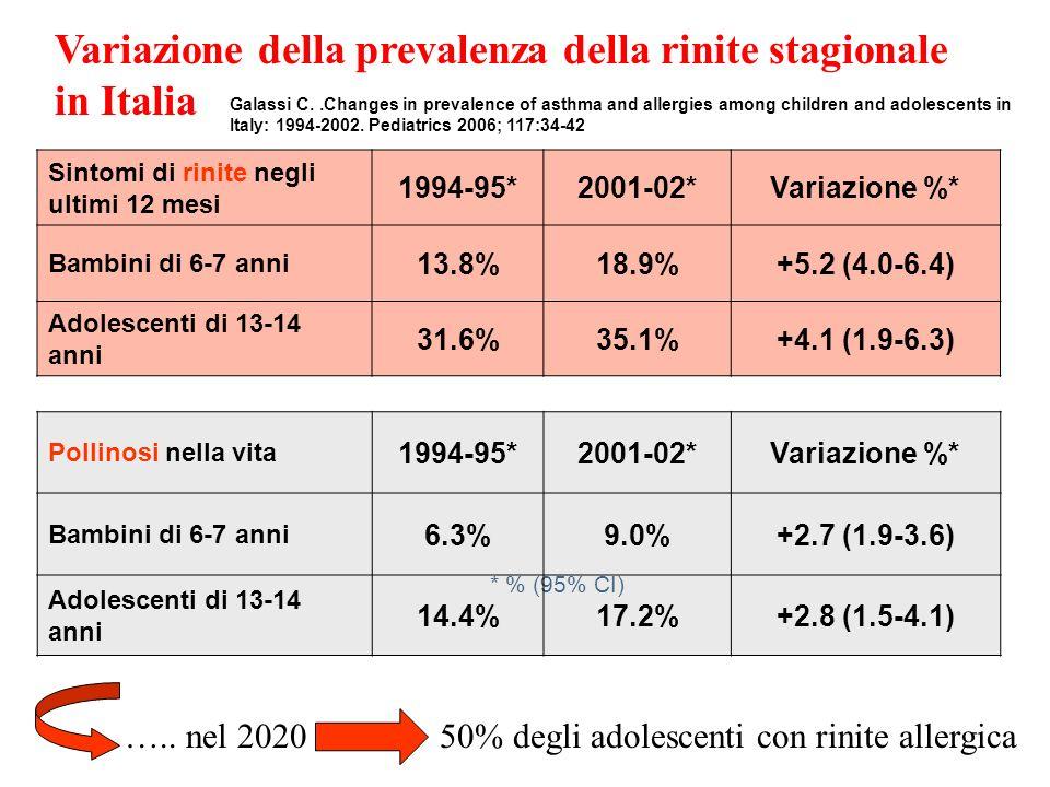 Popolazione allergica in ITS =0,9%
