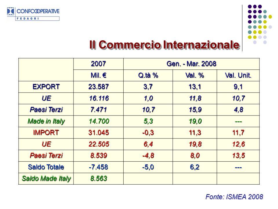 I mercati internazionali sono per le nostre cooperative i mercati di collocamento più dinamici e redditizi.