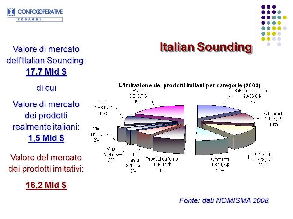 Per 1 prodotto italiano presente sul mercato statunitense, ve ne sono più di otto (8,4) che imitano o fanno riferimento allItalia Per 1 dollaro speso dal consumatore americano per lacquisto di un prodotto italiano 10,6 dollari vengono spesi per prodotti imitativi.