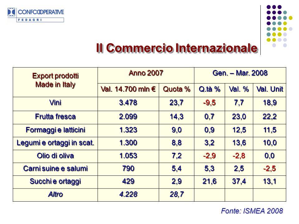 PRODOTTI MADE IN ITALY (1) Quota % dellexport del made in Italy vs UE 27 1°2°3°Primi 3 PaesiAltri VinoGer 39,3 Uk 24,7 Dan 5,1 69,130,9 Frutta frescaGer 38,5 Uk 8,8 Fra 8,3 55,644,4 PastaGer 26,2 Fra 20,9 Uk 20,8 67,932,1 Prodotti dolciariFra 25,4 Ger 15,4 Uk 12,8 53,646,4 Formaggi e latticiniFra 24,0 Ger 23,0 Uk 15,9 63,037,0 Legumi e ortaggi inscatUk 30,4 Ger 27,6 Fra 16,3 74,425,6 Il Commercio Internazionale
