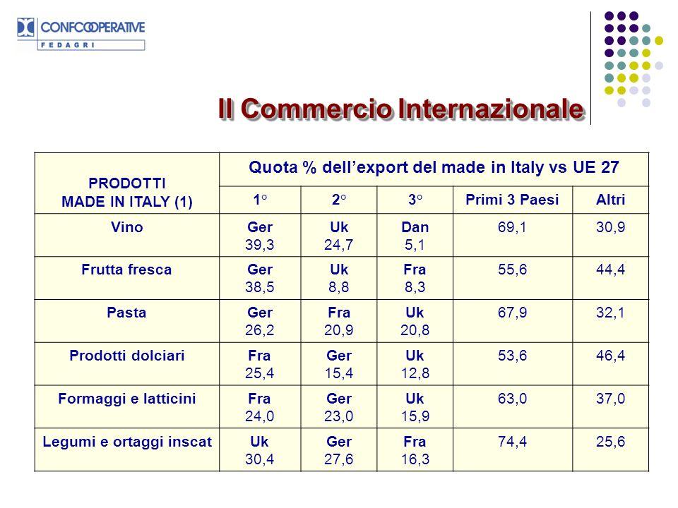 Olio di olivaGer 35,1 Uk 17,5 Fra 15,9 68,531,5 Prodotti panetteria e biscotteria Ger 25,0 Fra 24,8 Uk 10,3 60,139,9 Carni suine prep.